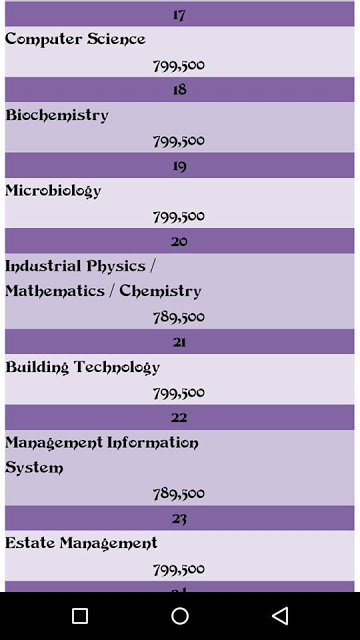 See Covenant University's school fees for 100 level students; 2016/2017 session