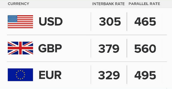 See Today Nov 17th Naira Exchange Rate Against Dollar Pound