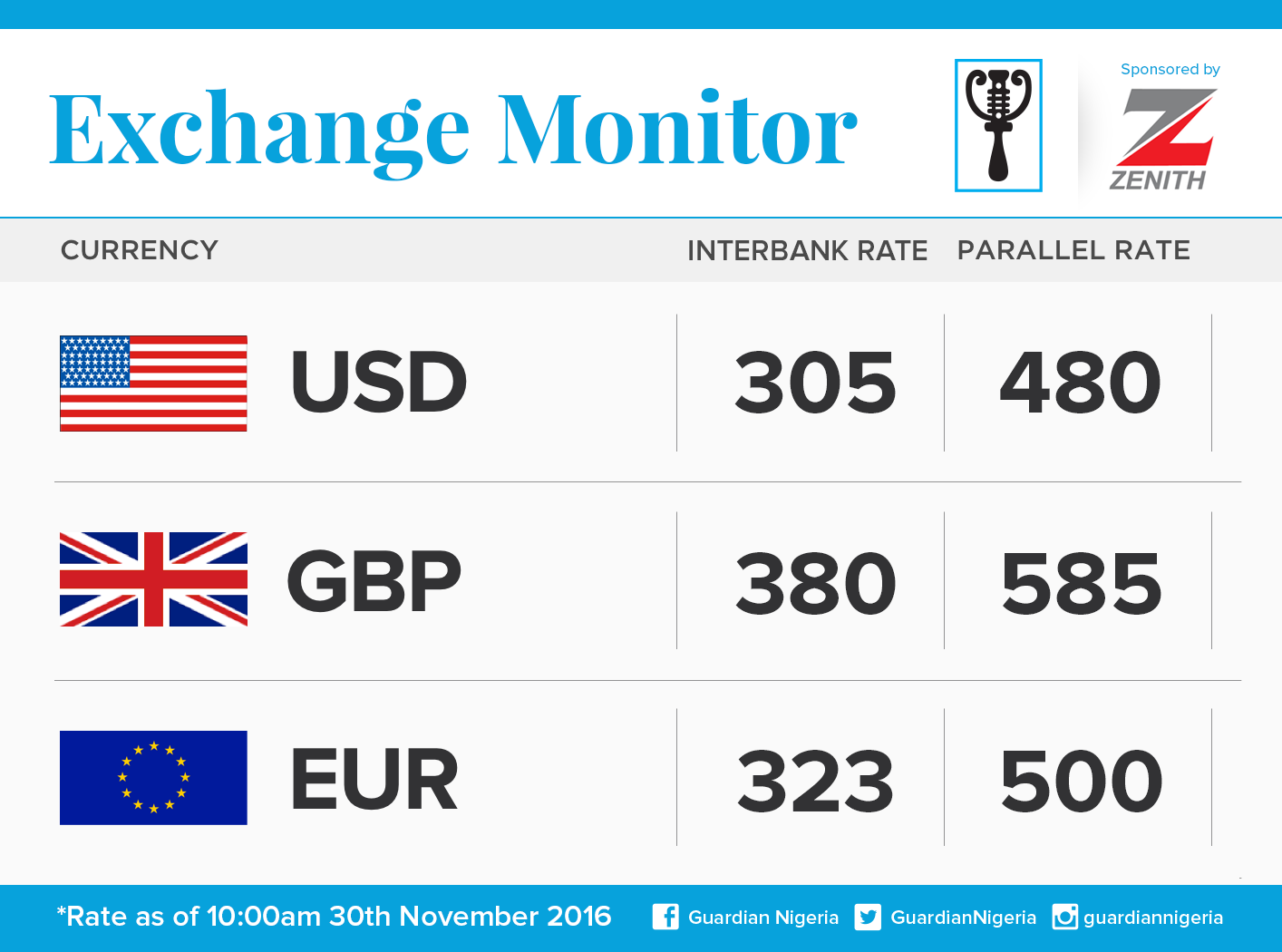 See Today Nov 30 Naira Exchange Rate