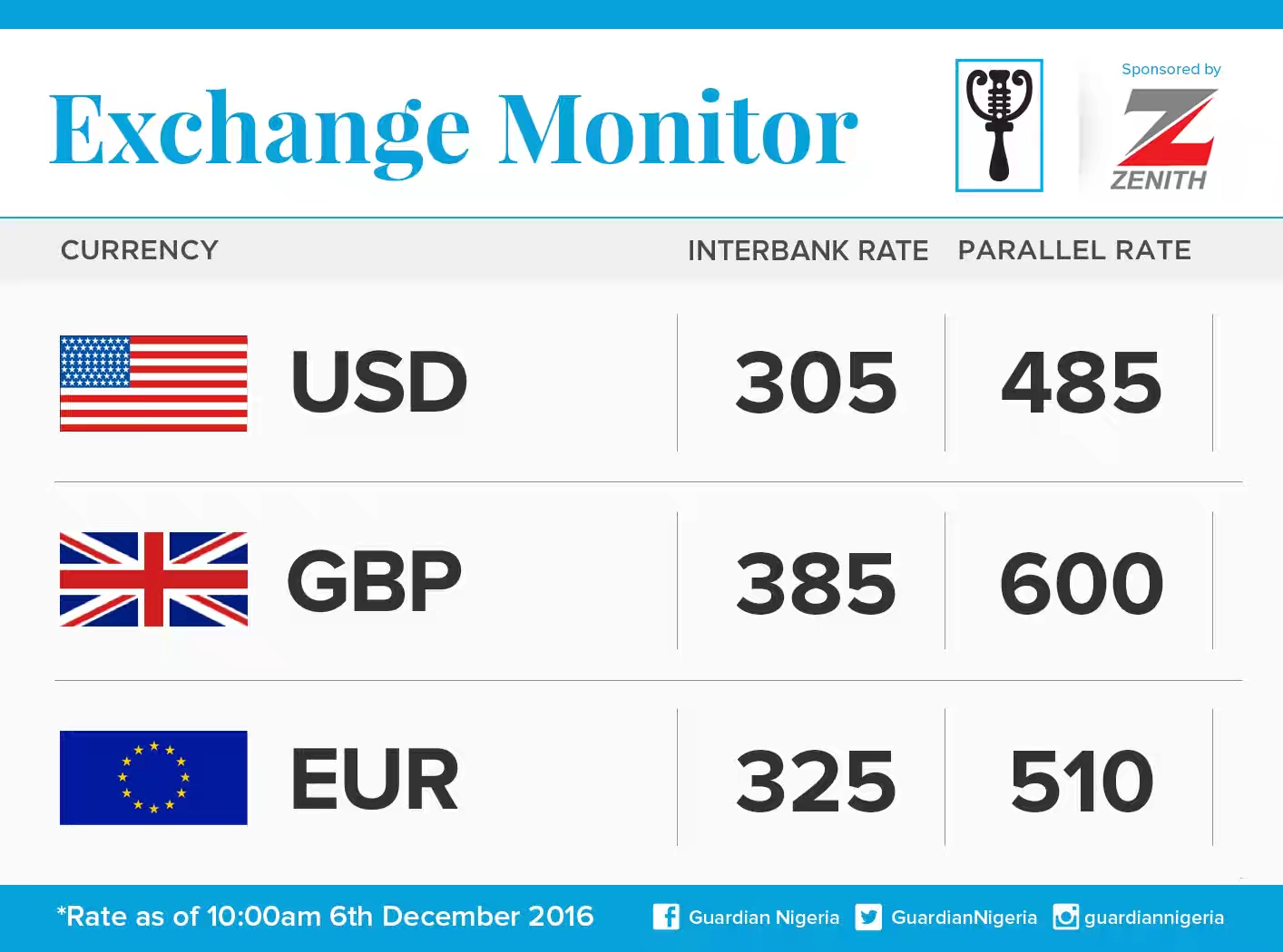 SEE Today Dec 6 Naira Exchange Rate Against Dollar, Pound and Euro… Naira takes a big fall