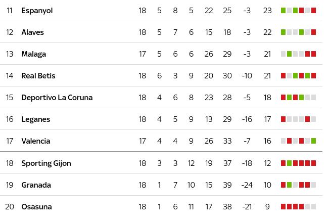 Table La Liga Spain Photos Table And Pillow WeirdmongerCom - La liga table standings