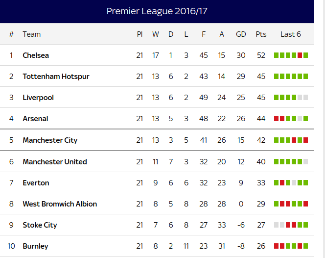 See premier league table standings for week 21 2016 17 for England league table 2016