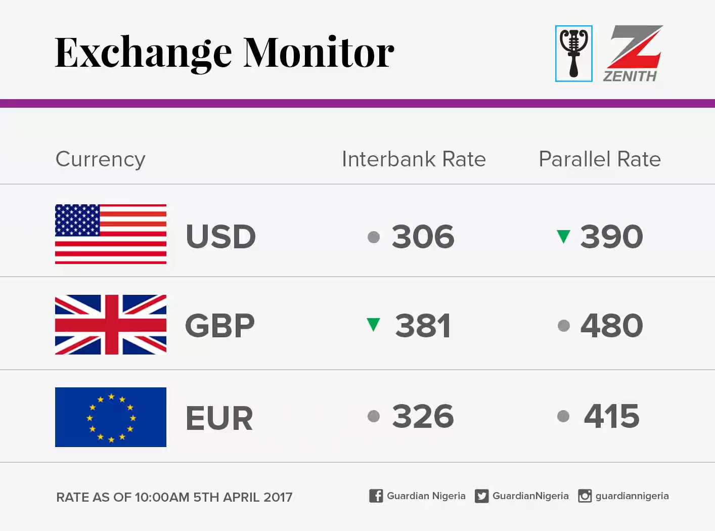 See Today April 5 Naira Exchange Rate