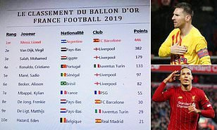 Ballon d'Or results which leaked online appears to crown Lionel Messi as the 2019 winner, with Virgil van Dijk as runner-up… and Cristiano Ronaldo doesn't even make top 3