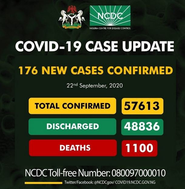 Nigeria Records 176 New Cases Of Coronavirus