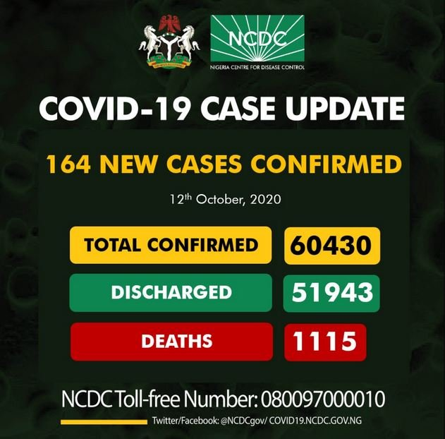 Nigeria's COVID-19 Cases Near 60,430 As NCDC Confirms 164 New Cases
