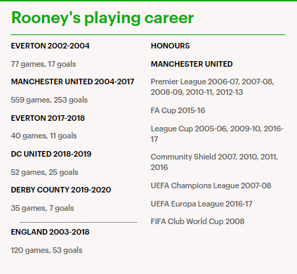 Wayne Rooney officially retires from football at 35